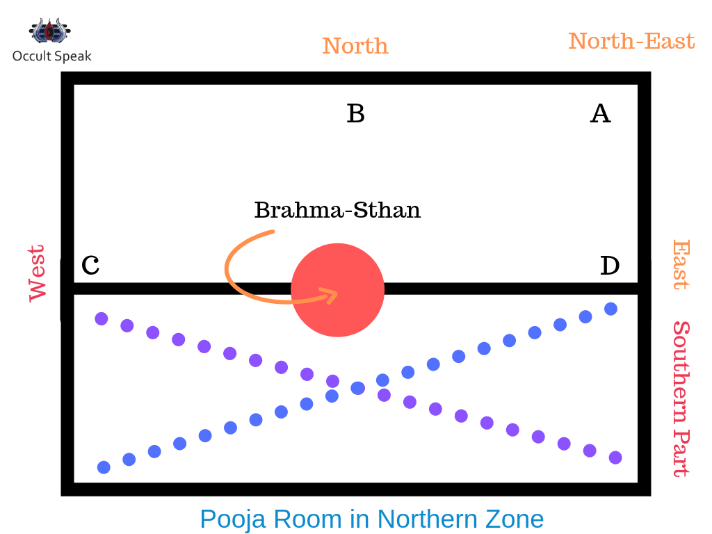 Placement of Meditation Room in Northern Part