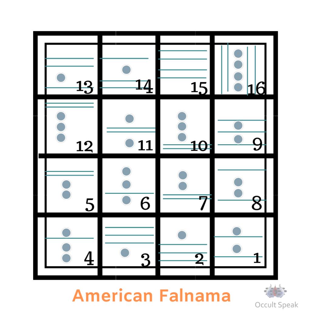 American Falnama: Guide to Divine Consciousness